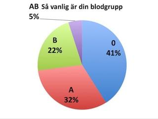 ät efter din blodgrupp rh negativ