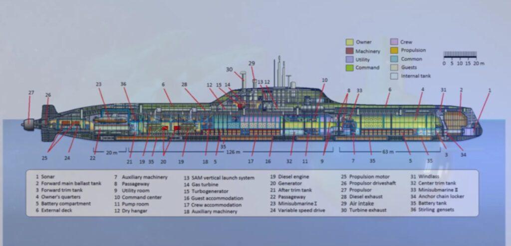 <p>Detaljerna för yachten är många.</p>