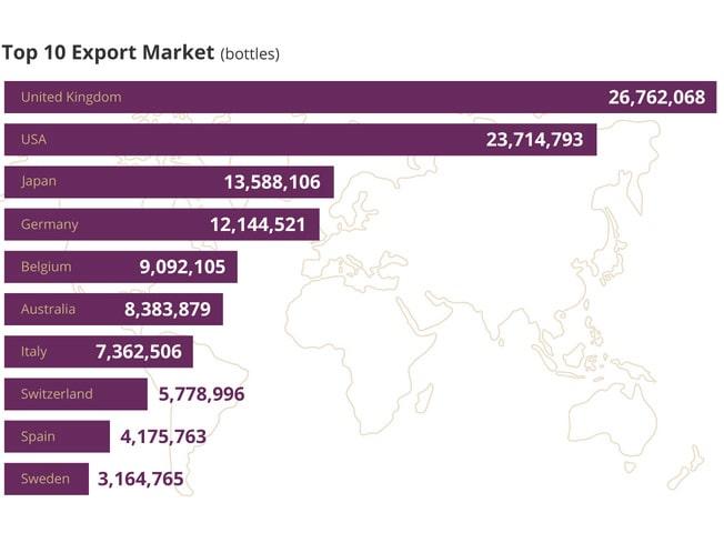 Champagnes största exportländer.