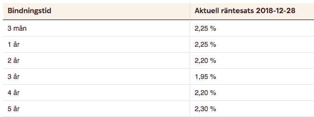 Skandiabanken hojer borantan 1
