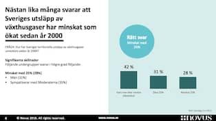En ny undersökning från Novus visar att svenskarna är okunniga om Sveriges  klimatomställning. 88a6fcc0fa4d6